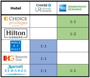 Transfer Partner Matrix Hotels