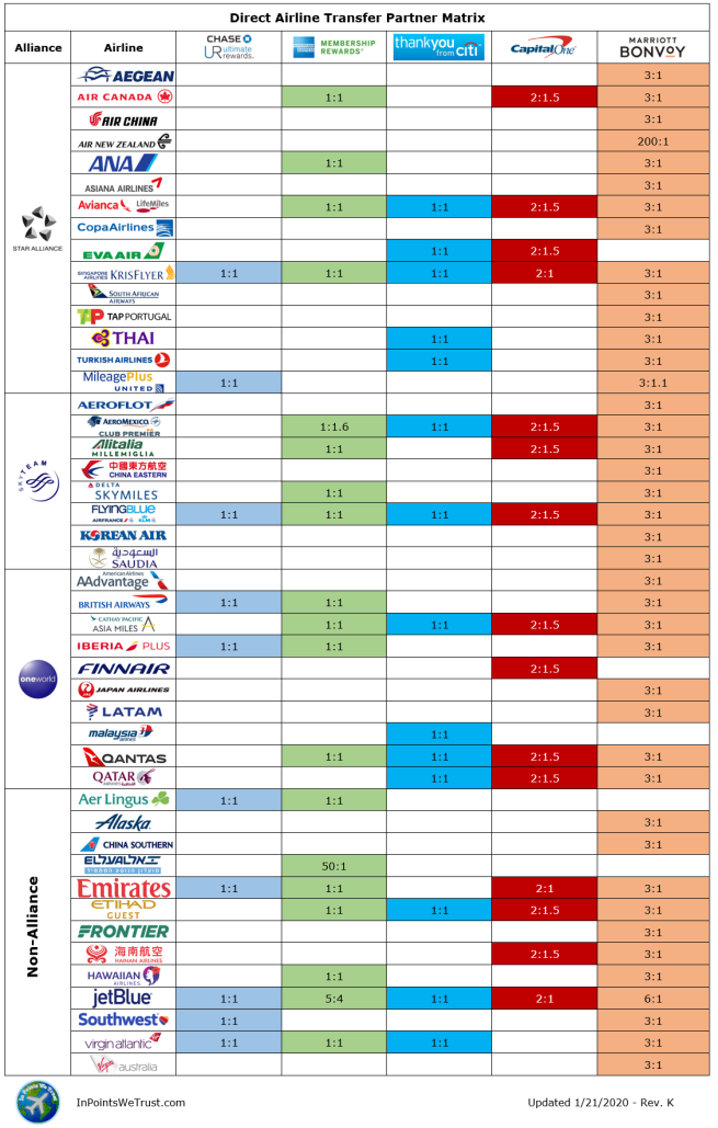Transfer Partner Matrix.png